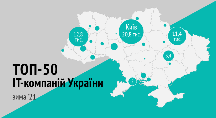 TECHIIA holding is in the top 50 biggest IT companies in Ukraine by the number of specialists according to the DOU portal.